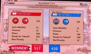 Playoff Match Score