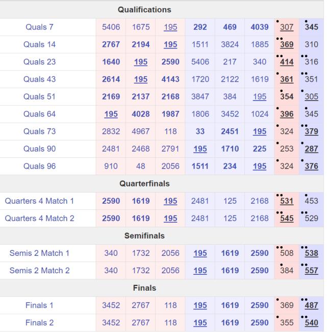 IRI 195 Results